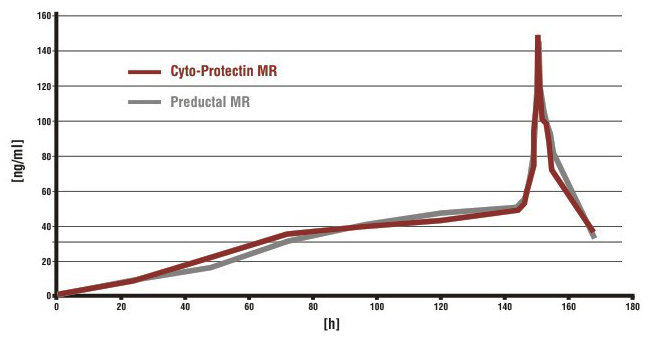 Mean trimetazidine concentrations in blood serum after multiple dosage of Cyto-Protectin MR and Preductal MR in steady state.